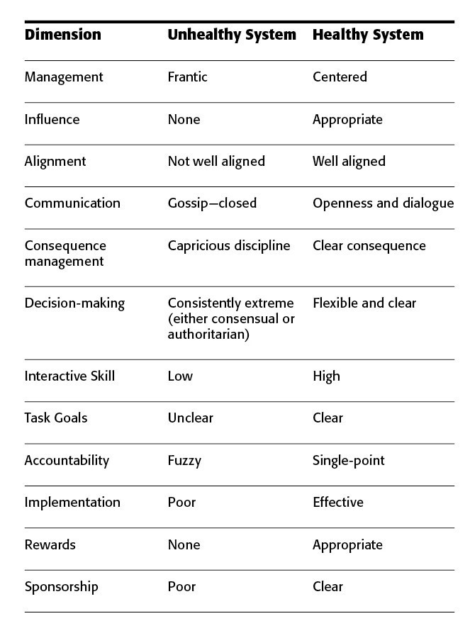relationship characteristics Customer relationship characteristics on profitable lifetime duration / 77  journal of marketing vol 67 (january 2003), 77–99 werner j reinartz & v  kumar.